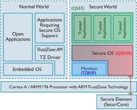 Windows Security from the Ground Up | cyber | Scoop.it