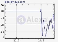 """Aide-afrique : Aide Afrique : Aide gratuite pour l'Afrique francophone   Revue de presse """"Afrique""""   Scoop.it"""
