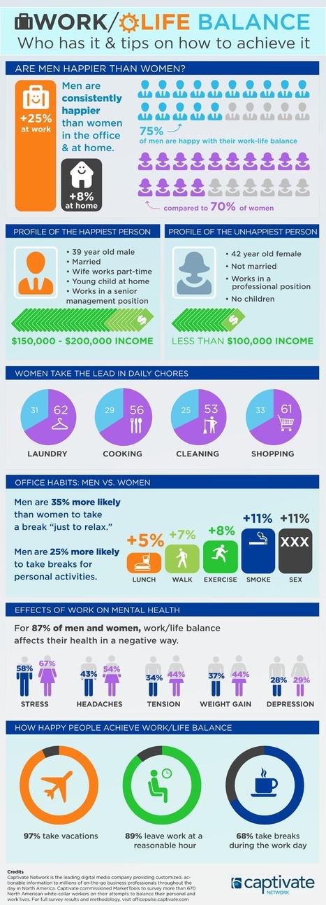Work / Life Balance Survey + #Infographic | CareerOz | Scoop.it