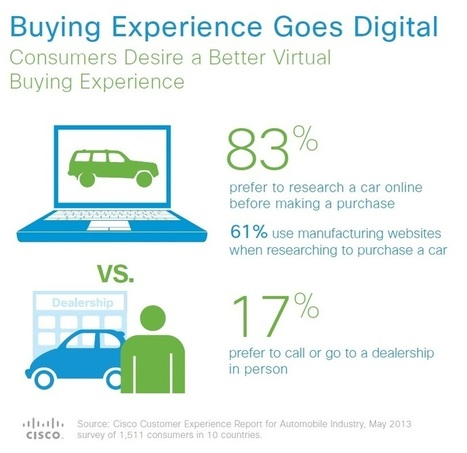 Cisco study gauges consumers' automotive attitudes : John Day's ... | Vehicle Telematics | Scoop.it