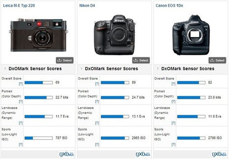 First Leica camera test results published at DxOMark | Photography Today | Scoop.it