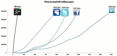 Benefits of marketing your brand on google plus | Social Media Marketing | Scoop.it