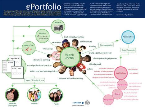 Entender lo que es un e-portafolio de un solo vistazo (en inglés)   Curso #ccfuned: Portafolio digital en educación   Scoop.it