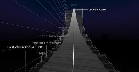 21 ans de NASDAQ en montagnes russes : une balade en 3D dans l'histoire économique | Perles d'Histoire | Scoop.it