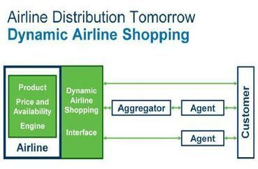 IATA Says NDC Will Expand Agents' Ability to Book Airline Products | Stretching our comfort zone | Scoop.it
