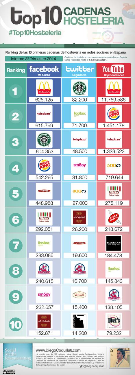 Las mejores cadenas de hostelería en redes sociales de España en 2014 [3T2014]   Diego Coquilllat   Seo, Social Media Marketing   Scoop.it