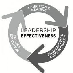 The Promise of Leadership: Clear the High Bar of Expectation | New Leadership | Scoop.it