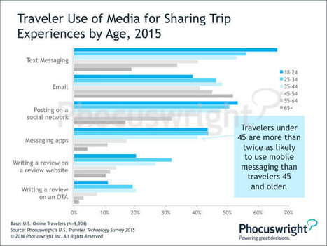 Mobile messaging among travellers on the rise   Travel   Scoop.it