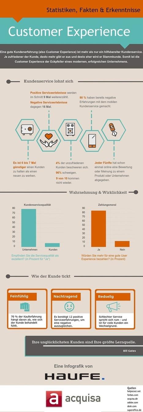Customer Experience: 10 erstaunliche Fakten [Infografik] | Marketing & Vertrieb | Haufe | Customer Service: Aussen fächern-innen bündeln | Scoop.it