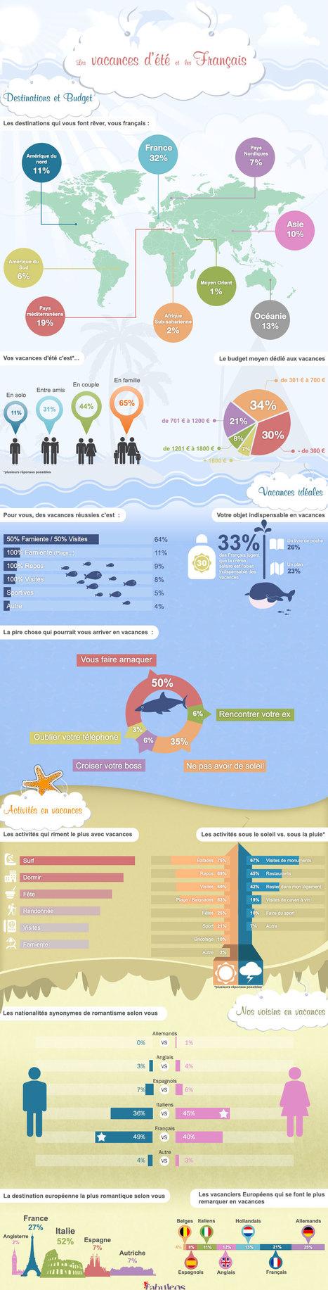 [Infographie]: Budget vacances : 1/3 des français prévoit moins de 300€   INNOVATION & FASHION RE&E.TAIL   Scoop.it