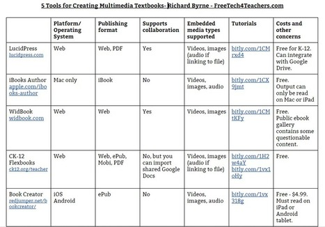 Five Tools for Creating Multimedia Textbooks - A Comparison Chart (Richard Byrne) | Education tools | Scoop.it