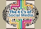Infographic: The 4 C's of Social Media | Communicatie en Marketing | Scoop.it