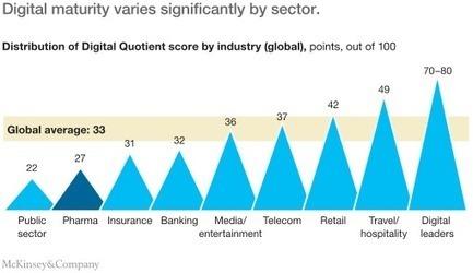 Closing the digital gap in pharma | McKinsey & Company | Digital pharma | Scoop.it