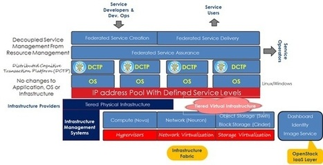 A Path Toward Intelligent Services using Dumb Infrastructure on ... | High Performance Computing | Scoop.it