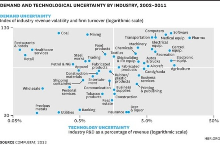 The Industries Plagued by the Most Uncertainty | Excellent Business Blogs | Scoop.it