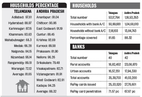 All Households in AP, Telangana to Have Access to Banking Services | Governance | Scoop.it