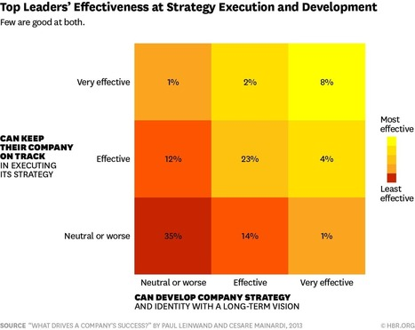 Only 8% of Leaders Are Good at Both Strategy and Execution | WorkLife | Scoop.it