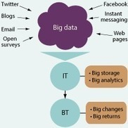 Big Data significa grandes innovaciones | Personal y hobbies | Scoop.it