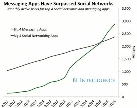 Mobile chat apps now have more monthly active users than social networking apps - App Industry Insights | Mobile - Publishing, Marketing, Advertising | Scoop.it