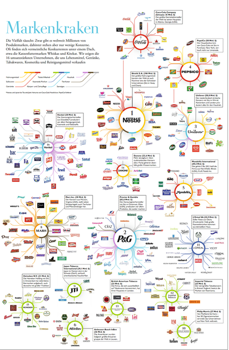 Brand Octopus: Global Powers of Consumer Products 2012 | timms brand design | Scoop.it