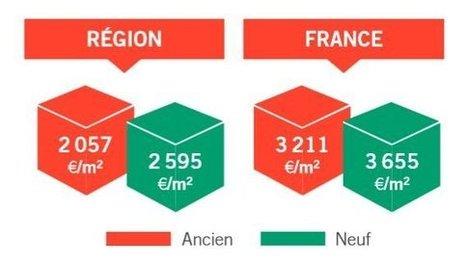 Grande région : le marché immobilier à la loupe   Le marché de l'immobilier   Scoop.it
