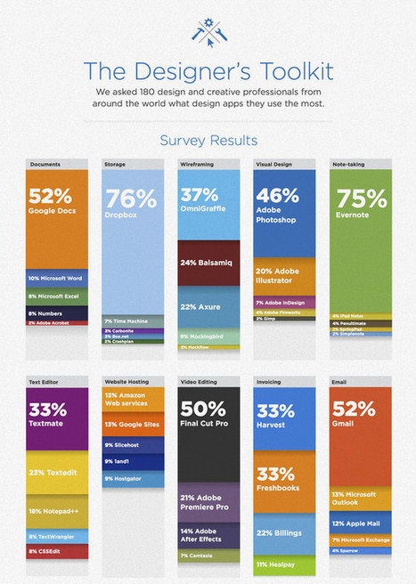 Infographic Of The Day: The Best Design Tools On The Market | Co.Design | Social Media Italy | Scoop.it