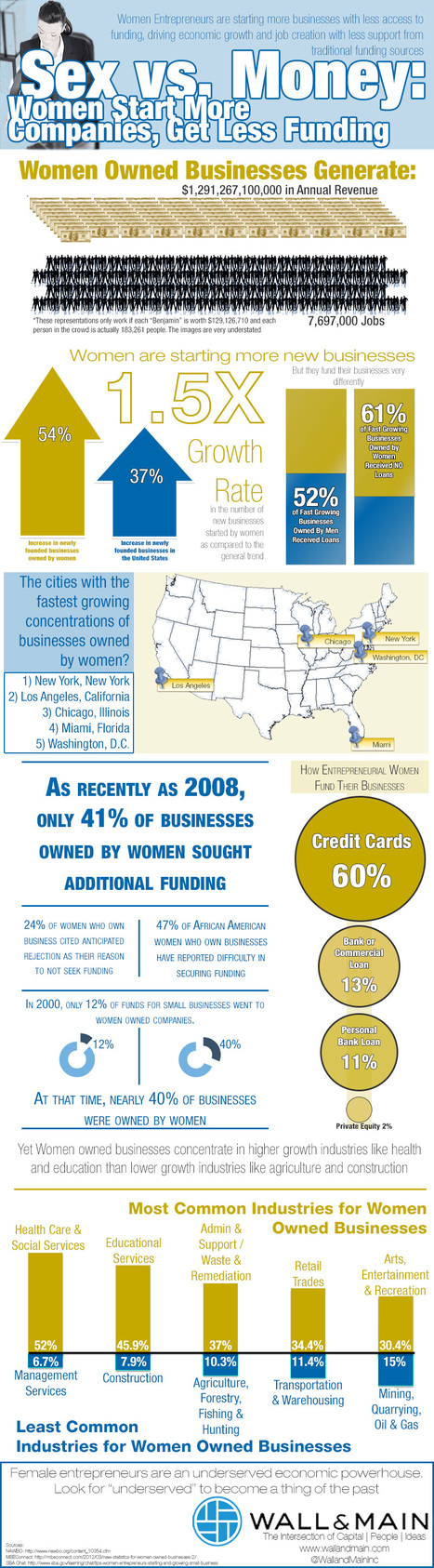 Women Start more Companies, Get Less Funding Infographic | Resources for Professional Women | Scoop.it