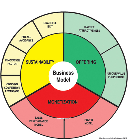 Business Models For Dummies Cheat Sheet - For Dummies | Small Business Models | Scoop.it