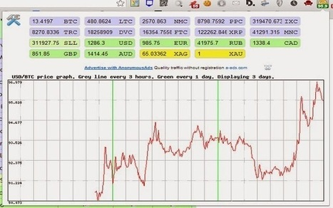 Bitcoin Biticker price graph, currency converter Extension ~ Earn free Bitcoins quickly | Earn free Bitcoins Euros and Dollars | Scoop.it