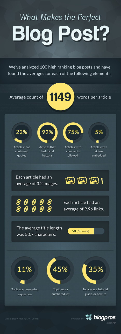 What Makes The Perfect Blog Post [Infographic] - Blogpros Blog | Social Media | Scoop.it