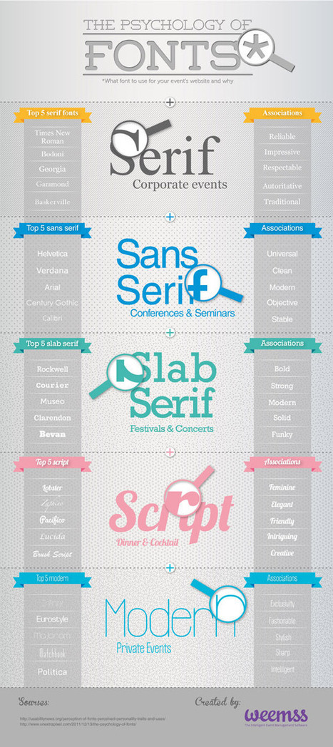 The Psychology of Fonts | Learning Technologies | Scoop.it