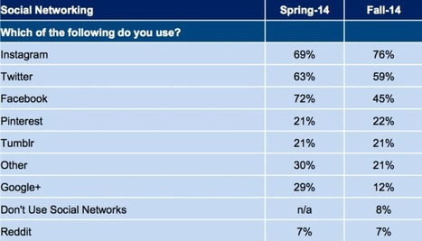 This Survey Says: Teens Are Fleeing Facebook; Instagram & Twitter Are More Popular | MarketingHits | Scoop.it