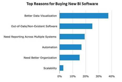Data Visualization is the Top Priority for Business Intelligence Software Buyers | Data Visualization & Open data | Scoop.it