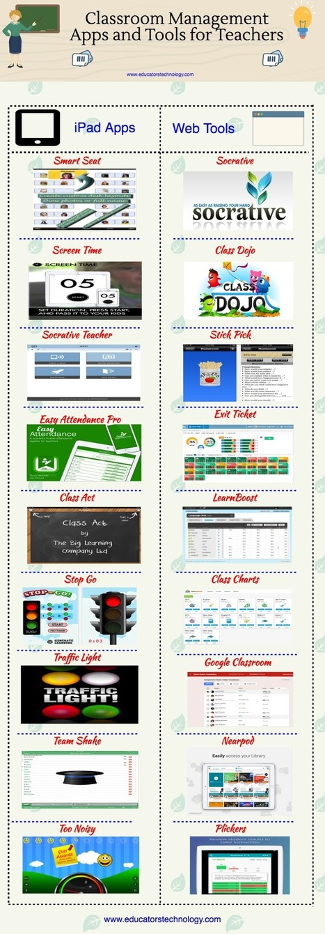 A Good Infographic Featuring Some of The Best Classroom Management Apps and Tools ~ Educational Technology and Mobile Learning | Educational Technology Applications | Scoop.it