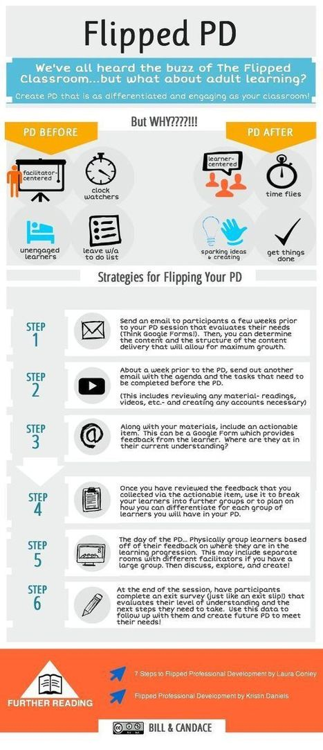 Visual on Flipped Professional Development | Educational Technology and New Pedagogies | Scoop.it
