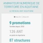 Infographic: Chiffres clés du réseau ANT Aquitaine | Infogram | Animation Numérique de Territoire | Scoop.it