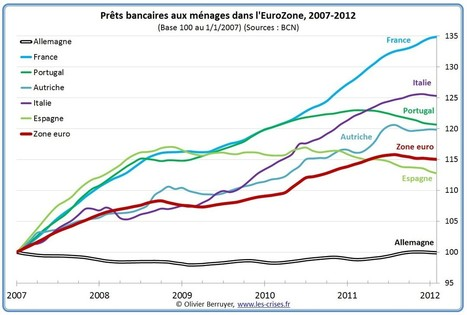 Les prêts bancaires aux ménages en zone euro - Le Blog d'Olivier Berruyer sur les crises actuelles | Econopoli | Scoop.it