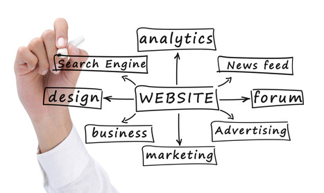 Employing a Business to Enhance the Material of Your Website | SEO - Online Marketing | Scoop.it
