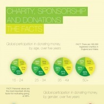 Charity, Sponsorship And Donations – THE FACTS | Visual.ly | How to Grow Your Non-Profit | Scoop.it