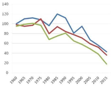 Selon une étude très inquiétante, le niveau baisse (au parlement) | Culture numérique | Innovation et éducation aux médias numériques | Scoop.it