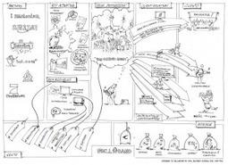 Le Business Model Generation, outil de transformation des entreprises (1/2) - Airmis   Articles Airmis   Scoop.it