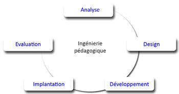 Ingénierie pédagogique - Wikipédia | éducation_nouvelles technologies_généralités | Scoop.it
