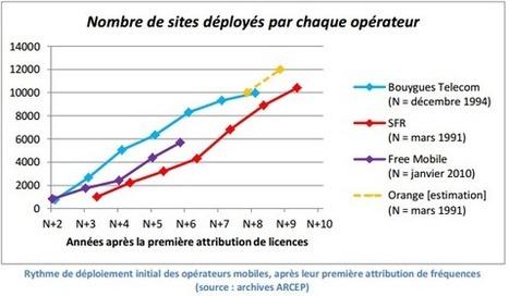 Free a déployé son réseau mobile au même rythme que ses concurrents à leurs débuts | flux rss twitter g+  facebook | Scoop.it