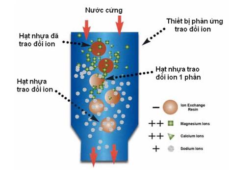 Hạt Nhựa Trao Đổi Ion | Kiến Thức Tổng Hợp | Scoop.it
