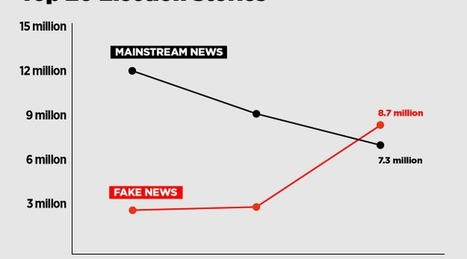 The top 20 fake news stories outperformed real news at the end of the 2016 campaign | Library world, new trends, technologies | Scoop.it