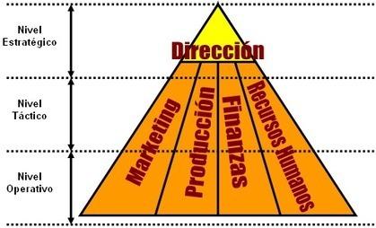 Proceso administrativo, fase mecanica y dinamica | el saber administrativo | Scoop.it
