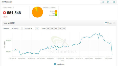 Understanding Negative SEO and Your Saboteur Within - Forbes | Business | Scoop.it