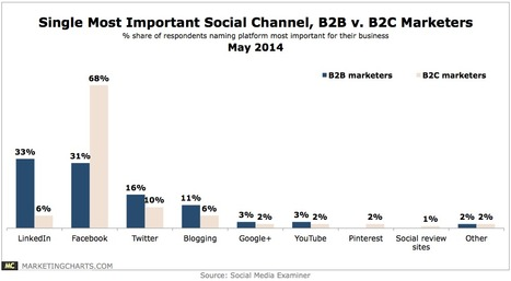 B2B vs. B2C Marketers' Single Most Important Social Channel | User Generated Content | Scoop.it