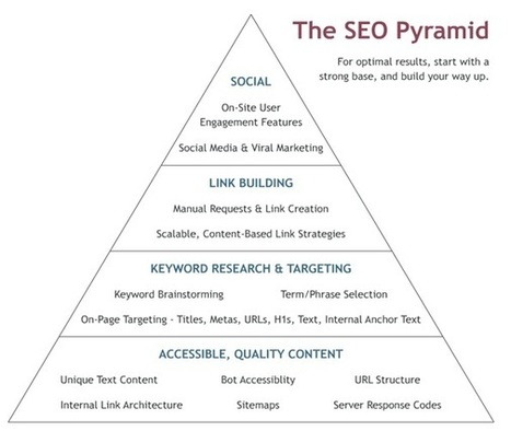 4 Steps for a SEO Campaign: The Pyramid of SEO - Digital Mind London | Content Creation, Curation, Management | Scoop.it