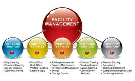 Facility Services « WindsorServizi | Sports Facility Management 2014 | Scoop.it